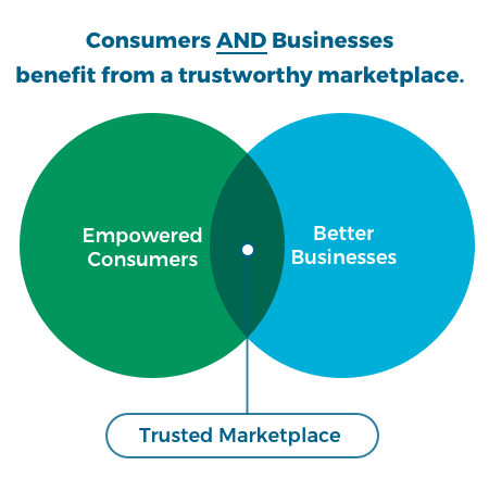 BBB Institute for Marketplace Trust